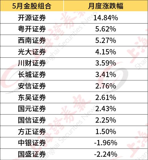 券商6月金股出炉 十余只股票被扎堆看好