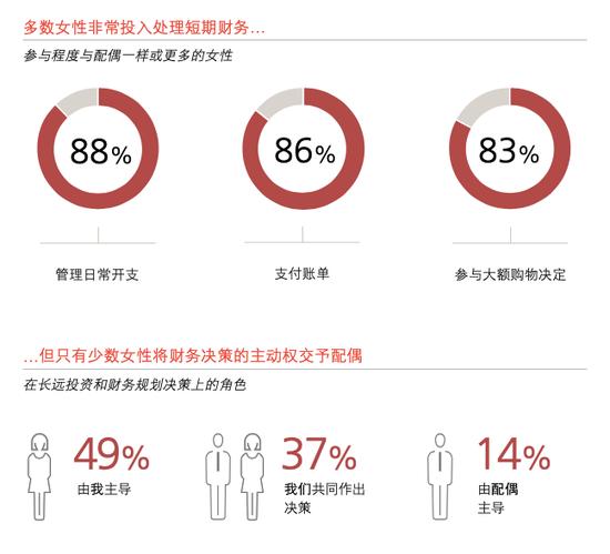 中国女性真的强!八成高净值女性自己管钱