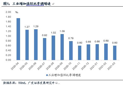 广发宏观郭磊:3月经济数据将扩大预期分歧