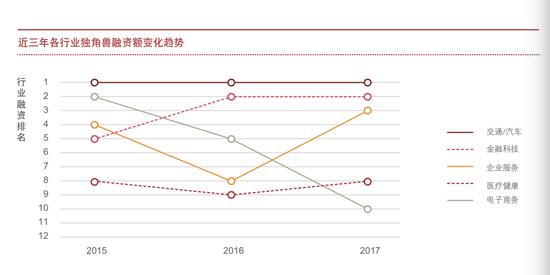 獨角獸企業年度融資總額排在前三的行業依次是交通/汽車、金融科技和企業服務