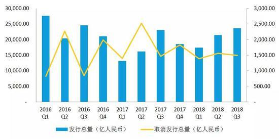 """""""彭博前三季度中国债券承销排行榜"""