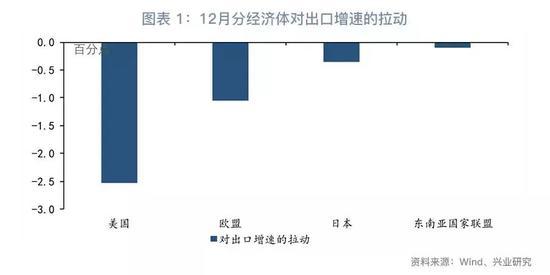 """第二,全球制造业景气降温,中国难""""独善其身""""。"""
