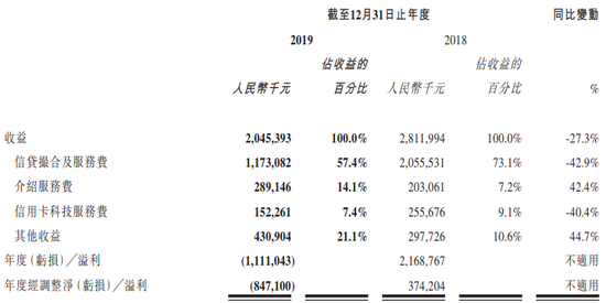 51信用卡2019年净亏损8亿 2020年将全面清退P2P业务