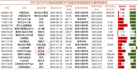 牛年5连跌:张坤和多家私募封盘 朱少醒等谢绝万元以上资金申购