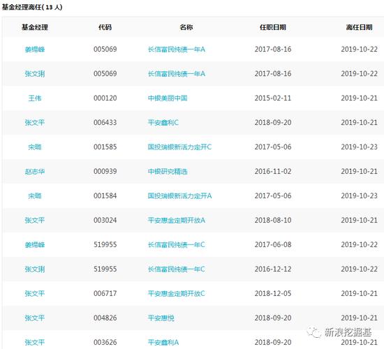 必读:平安长信基金经理变更 今年股票私募输沪深300