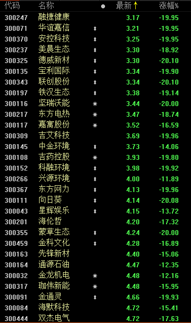 创业板低价牛股两天暴跌36%:减持利空压顶 顶级游资却大买