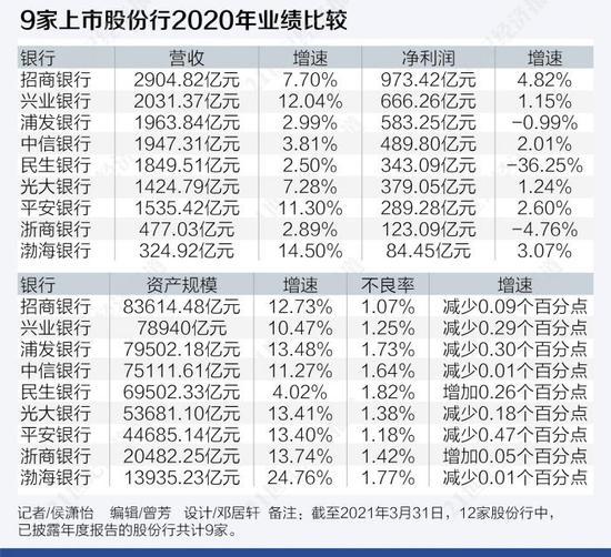 9大股份行业绩PK:招行净利赶超国有行 民生下滑近四成