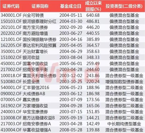 成立10年以上债券基金回报TOP20