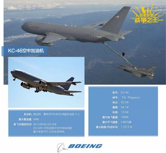 ▲KC-46是波音爲美空軍打造的新一代加油機,基於波音767-200客機改造而來。預計將於2019年投入服役。