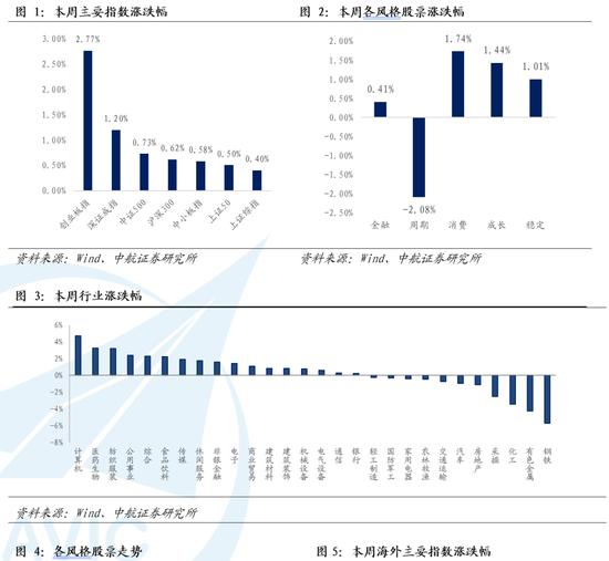 中航证券:市场或短期反弹 继续关注中小盘绩优股