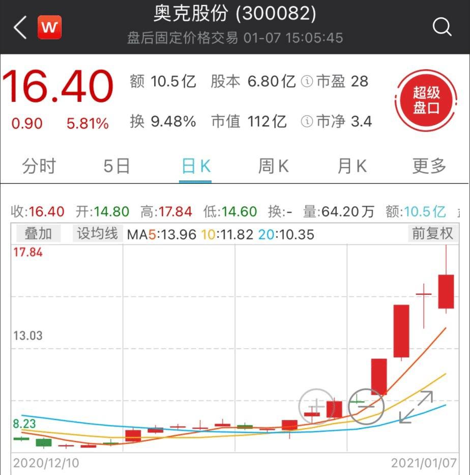 9个交易日股价接近翻倍 锂电新贵奥克股份有多大后劲?
