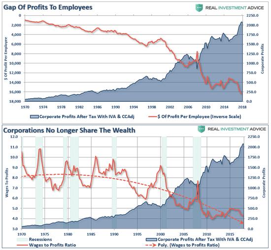 (赚到更多钱的企业愈发不愿意向员工分享利润,来源:RIA)