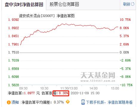 """""""网红""""基金诺安成长再上热搜:净值大起伏堪比股票"""