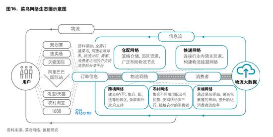 淘宝双十一物流备战启动:菜鸟升级数字化 机构建议布局板块龙头
