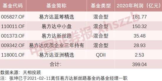 大揭秘:公募去年为基民赚2万亿 张坤一人贡献400亿