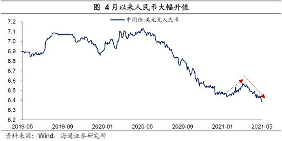 """海通宏观梁中华:人民币主因是美元太弱 防止美元""""逆袭""""上涨"""