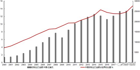 随着国外主要经济体经济的复苏和疫情的反复,全球进口依旧旺盛,从高频的集装箱出口运价指数看,9月宁波出口集装箱运价指数继续上行,表明出口依然面临有力支撑(图:4)。