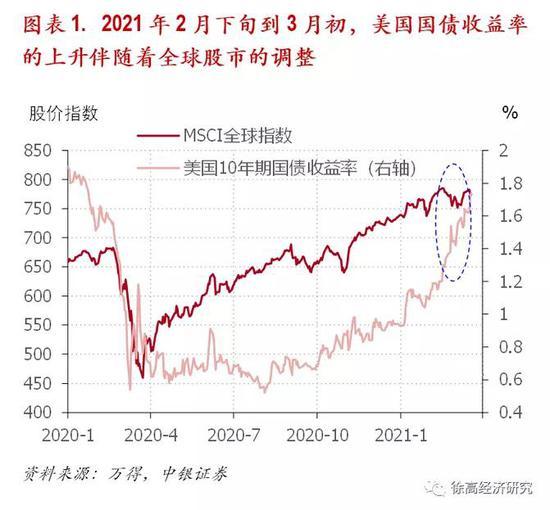 徐高:股票是通胀保值资产