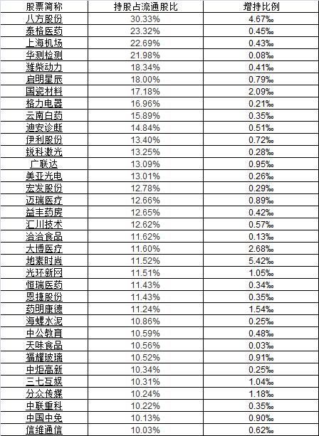 资金重回业绩龙头:62股三季报预增超100% 这些股业绩高成长且低估