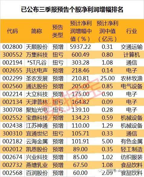 <b>三季报业绩抢先看:七成公司预喜 13股净利预计翻倍</b>