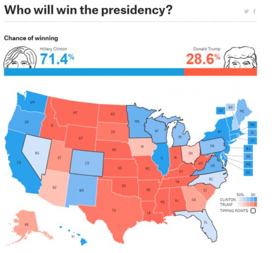 """""""预测大神""""再押美中期大选:民主党75%概率赢得众议院"""