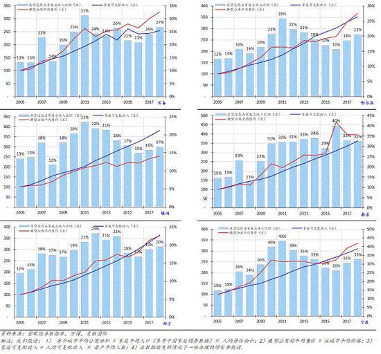 附录1:其他城市:按揭支出占家庭可支配收入比例(3/5)