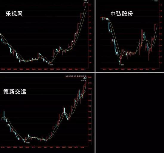 """""""板王""""归来 乐视网股价翻番、中弘股份续命一搏"""