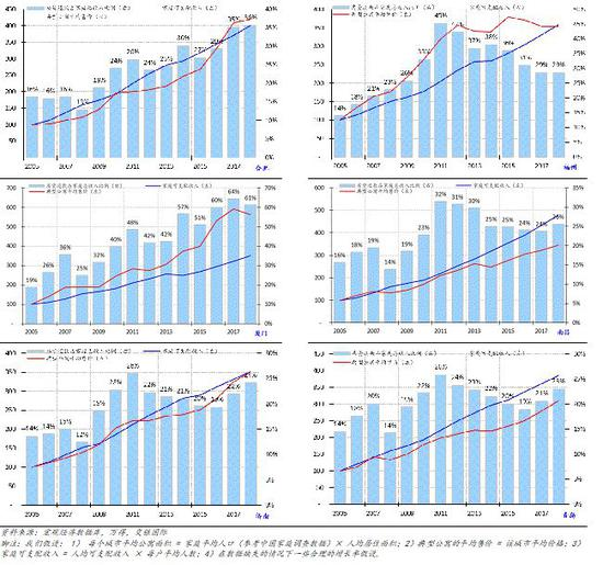 附录1:其他城市:按揭支出占家庭可支配收入比例(4/5)