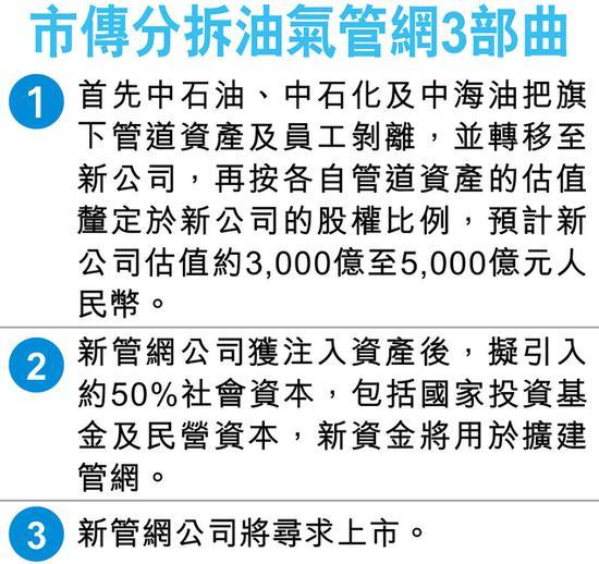 三桶油传合并管道资产估值逾3千亿 新管网公司将上市