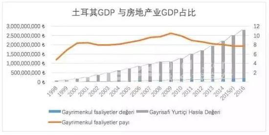 ▲1998-2016年土耳其年度GDP与房地产在GDP中的比重