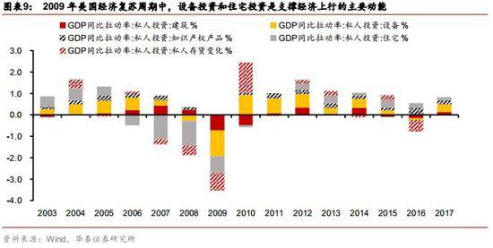 2). 欧元区经济增速预计将进一步放缓,但未明显失速,消费成关键支撑