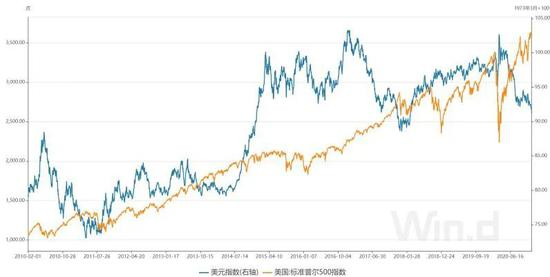 """美元升值会成为全球资产的""""头号风险""""吗?"""