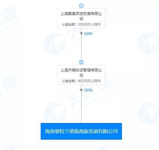 """地产反腐又见大案:复星""""开了""""3人 涉旗下超豪华酒店"""