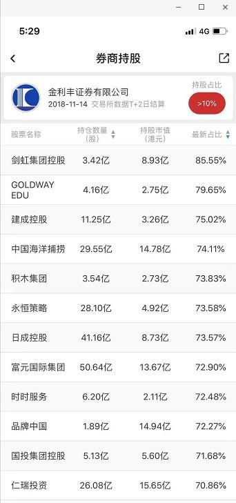 (金利丰席位持股今日普遍出现大跌,数据来源:智通财经APP)