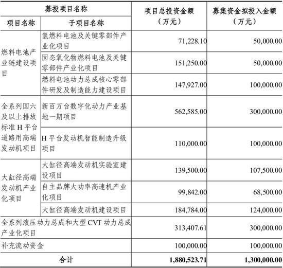"""《【杏耀代理注册】130亿增发背后 """"国际潍柴""""或""""换挡""""?》"""