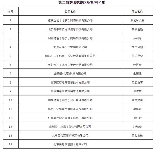 官方宣布:这15家P2P机构失联了!有平台非吸1.3亿