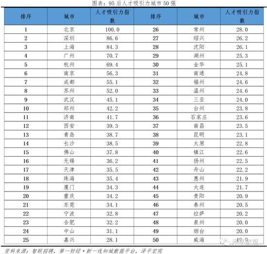 中国城市95后人才吸引力排名:95后人才去哪了?