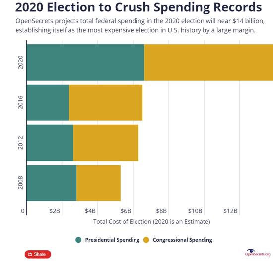 """史上""""最烧钱""""美国大选支出逼近140亿美元 民主党接近共和党2倍"""