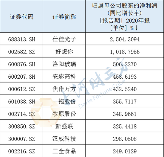 年报收官 河南A股上市公司去年共营收6607亿元 其中1家过千亿