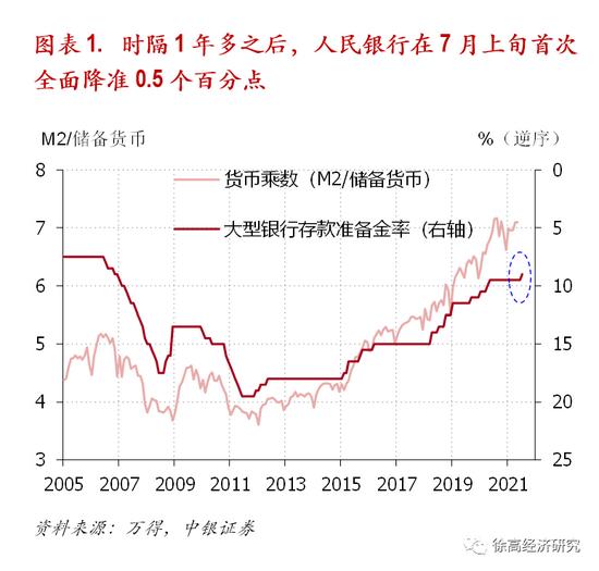 徐高:财政紧缩下的货币宽松