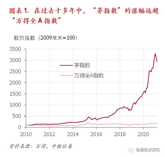 """中银证券首席经济学家徐高:""""茅指数""""的风格漂移与""""核心资产""""的好景难再"""