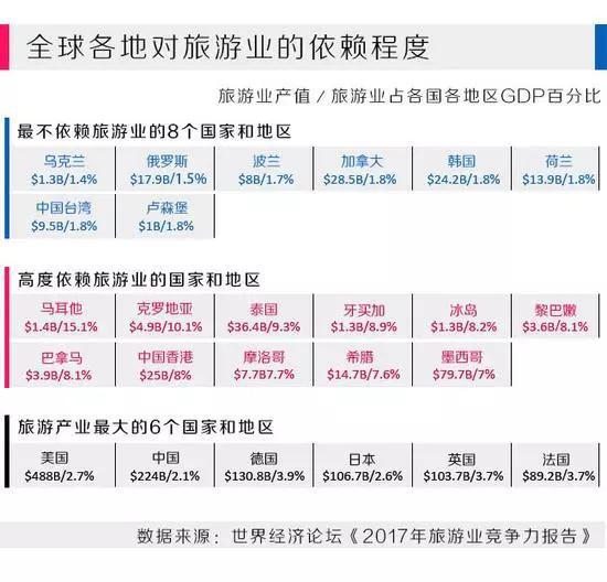 注:上图旅游业增加值(T&T industry GDP)中国$224B,为2240亿美元缩写