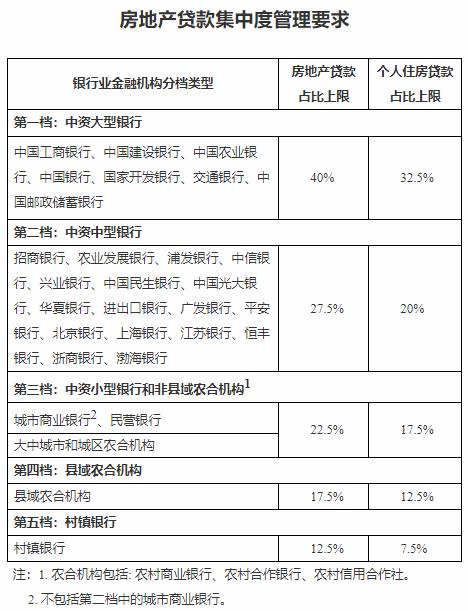 地方版房地产贷款集中度细则接连出台 上海等地部分银行指标上浮