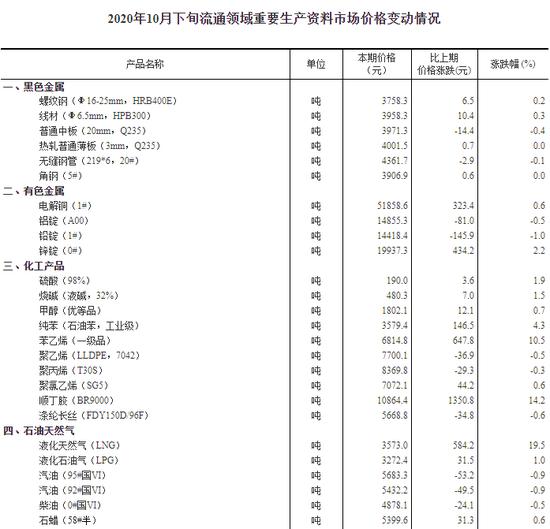 官方数据来了:10月下旬27种产品价格上涨 这份受益清单请收好