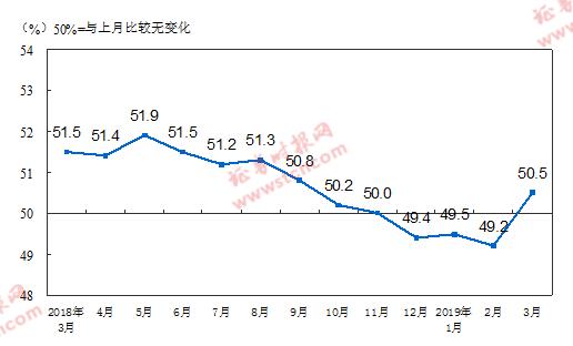 国家统计局公布的制造业PMI指数(经季节调整)