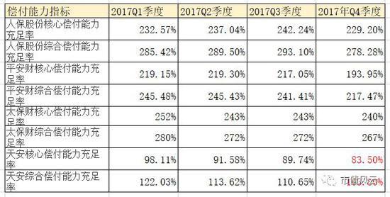 (数据来源:中国保险行业信息披露系统)