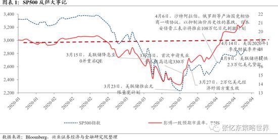 兴业证券:全球反弹的补涨高潮临到中国资产