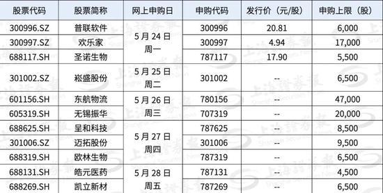 东航物流下周申购 预计中签率较高
