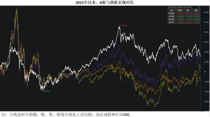 数据说话 海外股市与A股关联度到底如何