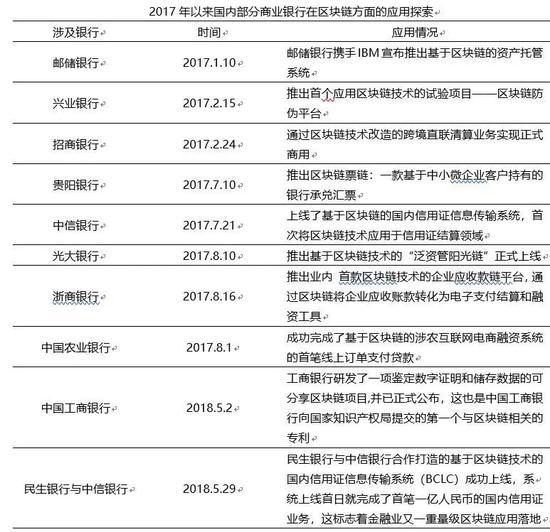 李虹含:区块链的中国金融化道路